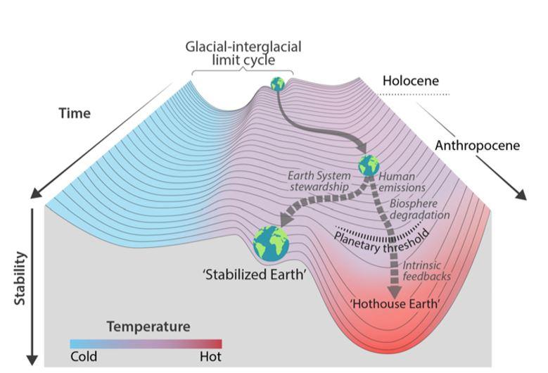 Steffen et al Hothouse Earth